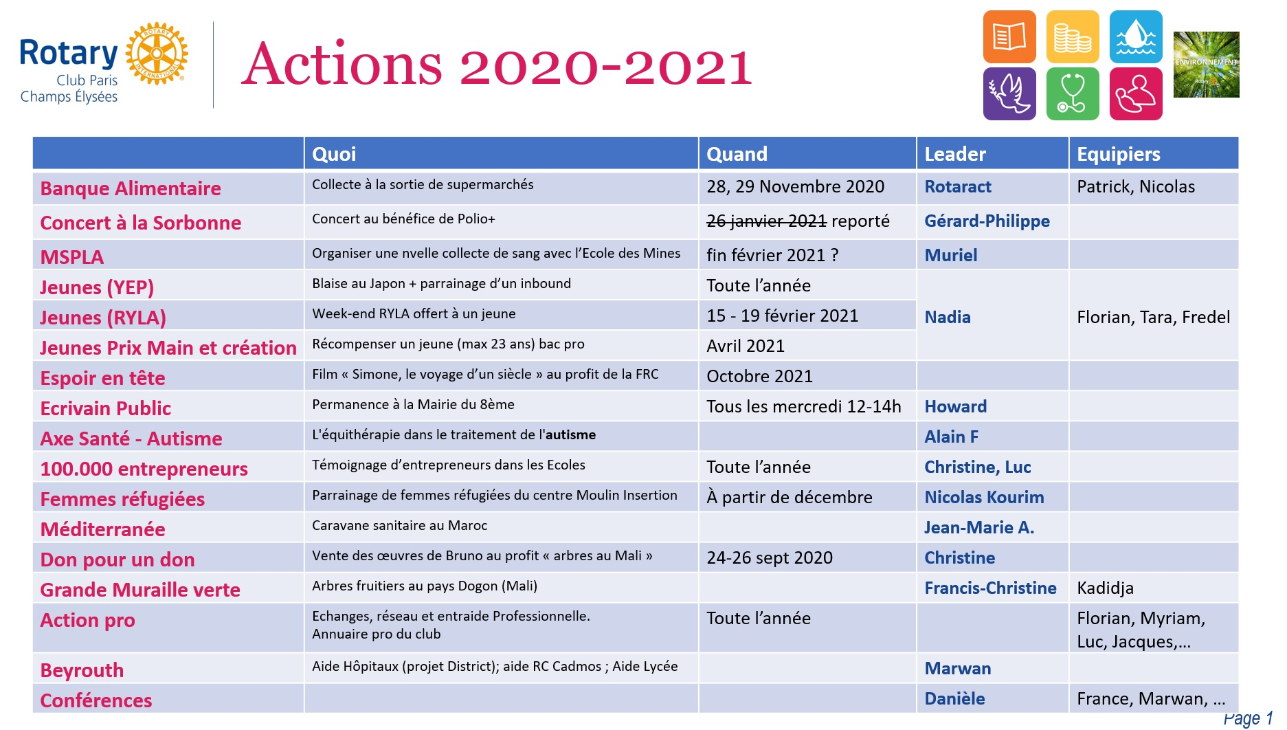 actions RCPCE 2020-2021
